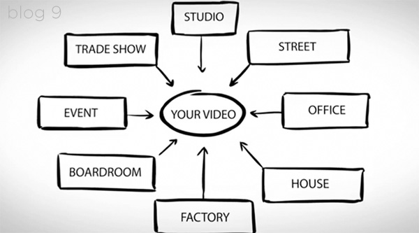 Where to shoot your video