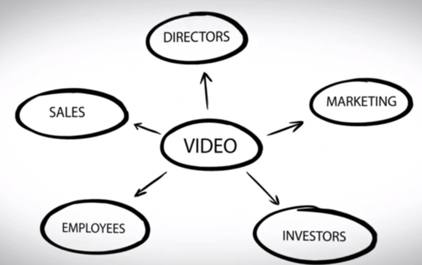 Distribution channels for your corporate video